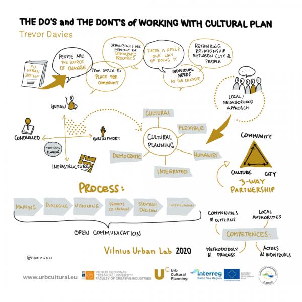 urb cultural planning, trevor davies, vilnius lab