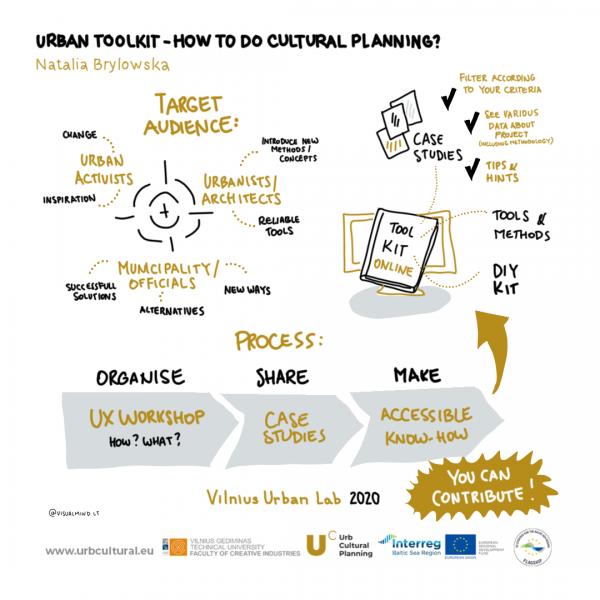 urb cultural planning, urban lab vilnius